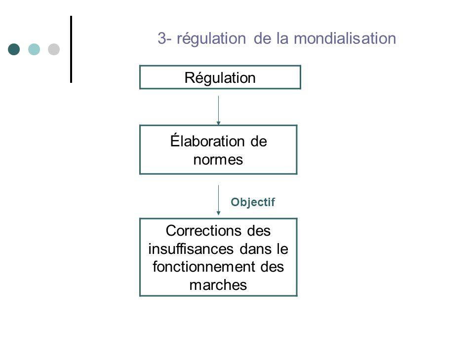 3- régulation de la mondialisation