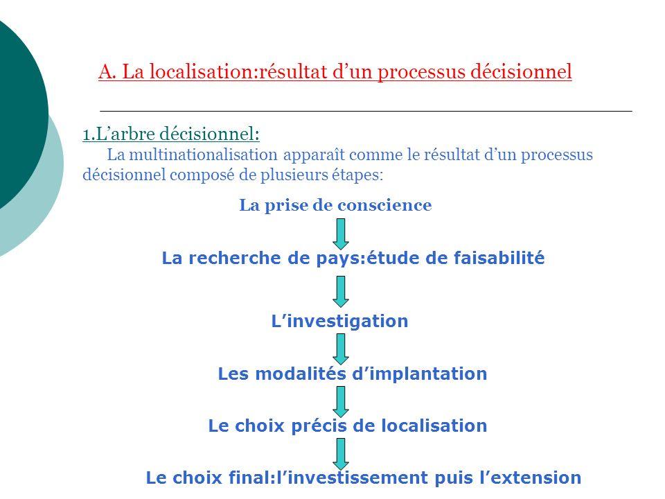 A. La localisation:résultat d'un processus décisionnel