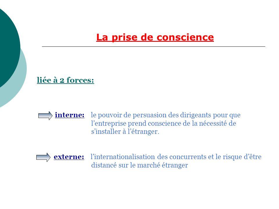 La prise de conscience liée à 2 forces: