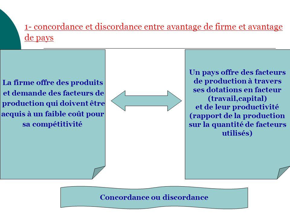 1- concordance et discordance entre avantage de firme et avantage de pays