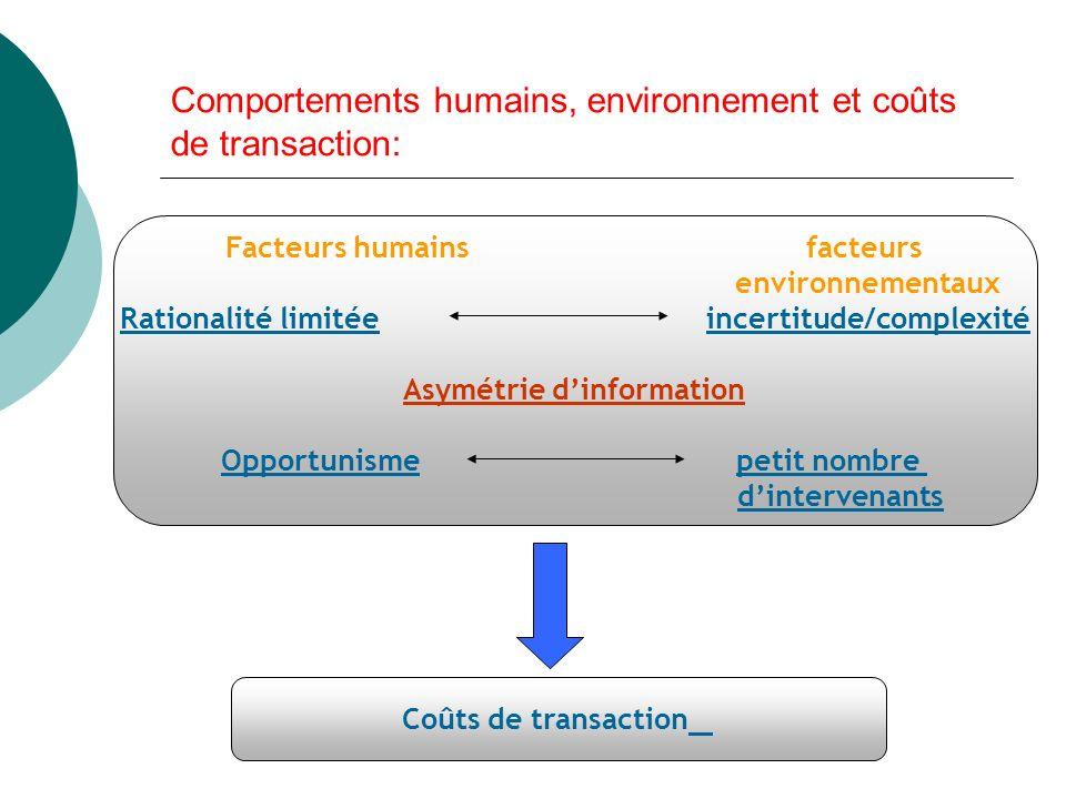 Comportements humains, environnement et coûts de transaction:
