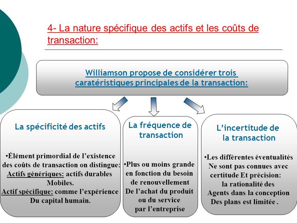 4- La nature spécifique des actifs et les coûts de transaction: