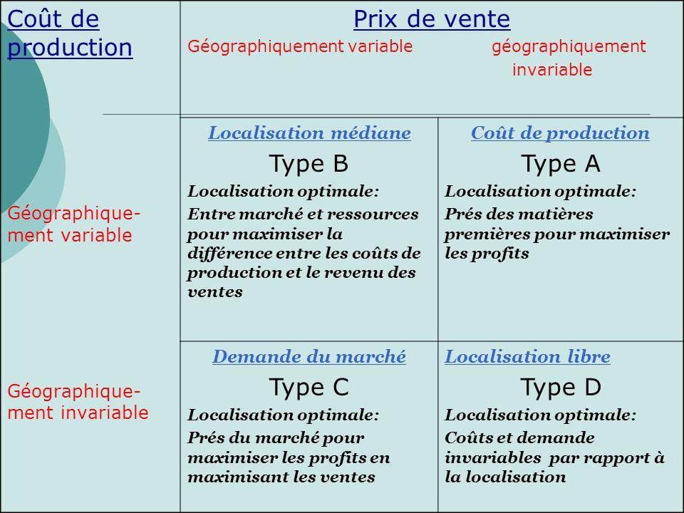 Coût de production Prix de vente Type B Type A Type C Type D