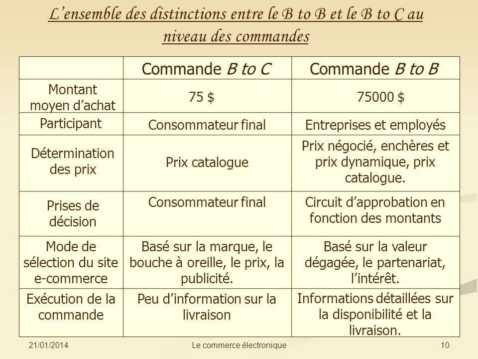 L'ensemble des distinctions entre le B to B et le B to C au niveau des commandes