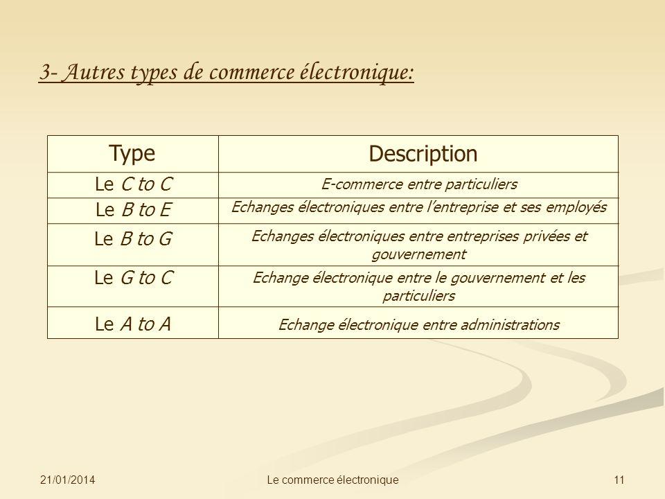3- Autres types de commerce électronique: