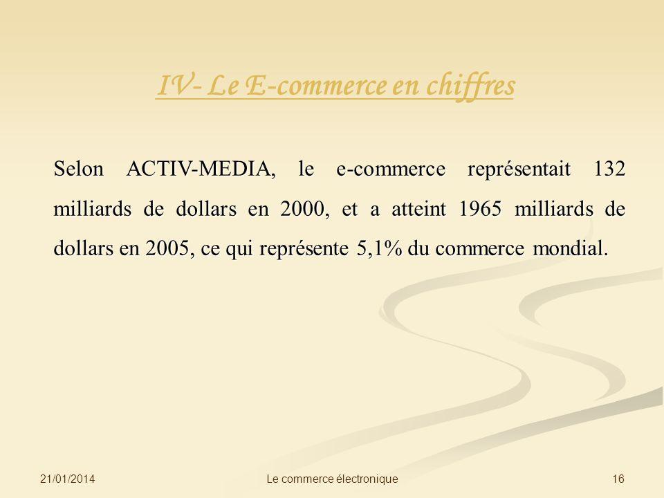 IV- Le E-commerce en chiffres