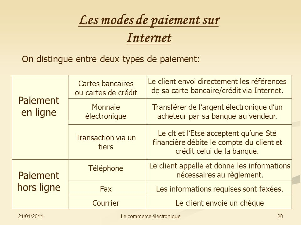 Les modes de paiement sur Internet