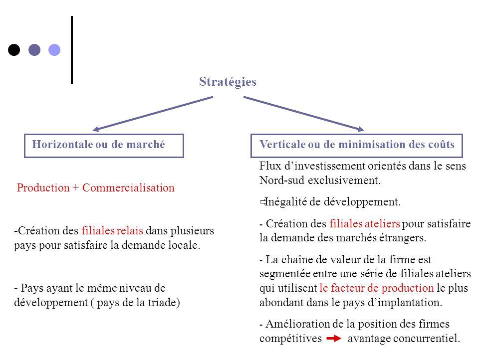 Stratégies Horizontale ou de marché Production + Commercialisation