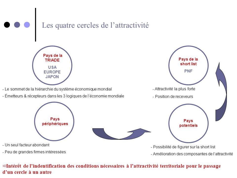 Les quatre cercles de l'attractivité