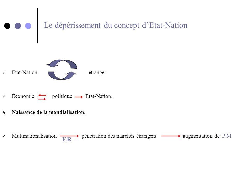 Le dépérissement du concept d'Etat-Nation