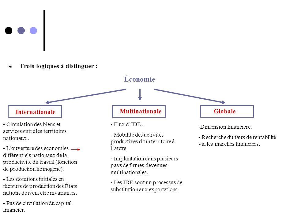 Économie Trois logiques à distinguer : Internationale Multinationale