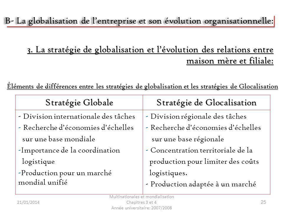 Stratégie de Glocalisation