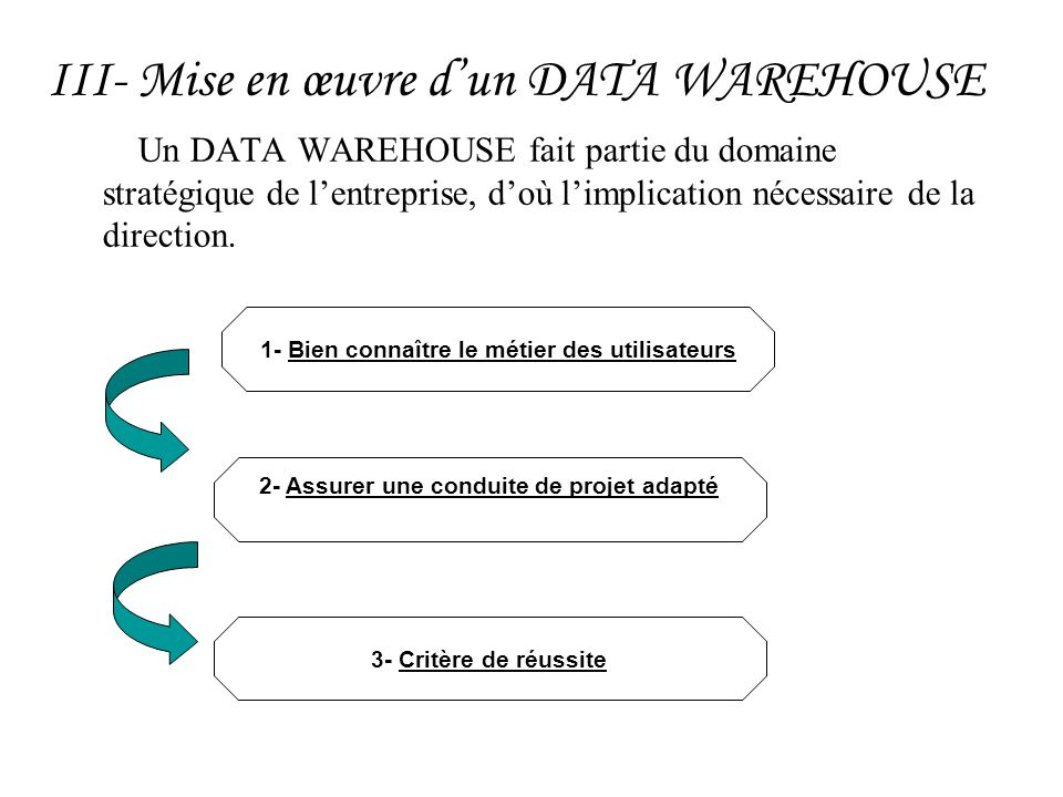 III- Mise en œuvre d'un DATA WAREHOUSE