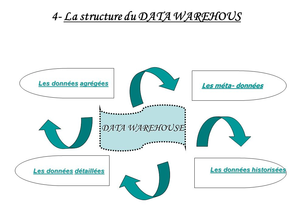 4- La structure du DATA WAREHOUS