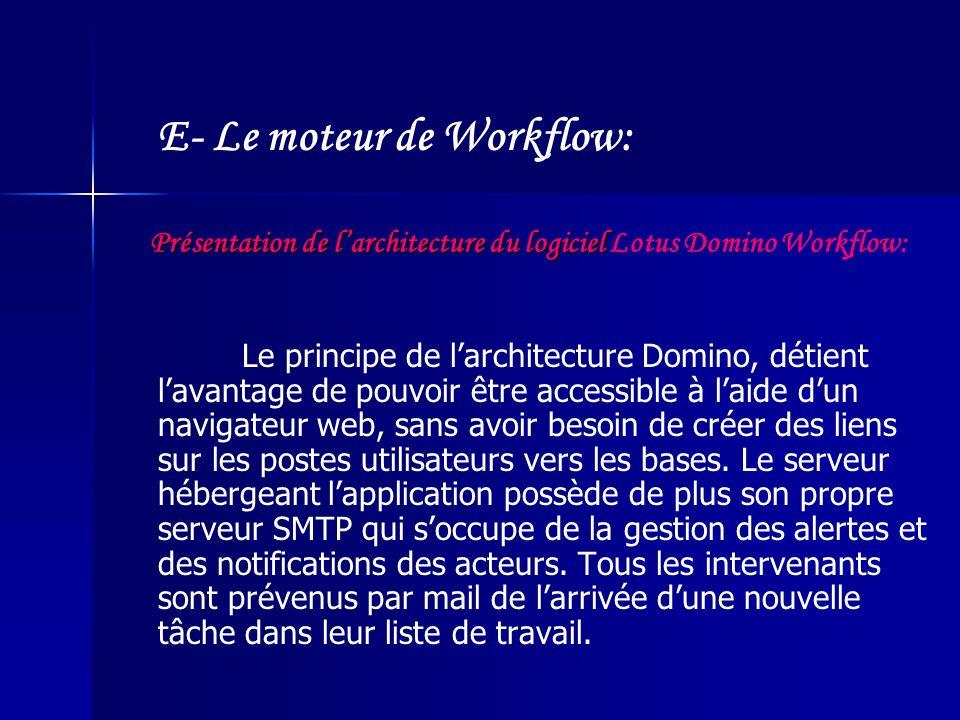 Présentation de l'architecture du logiciel Lotus Domino Workflow: