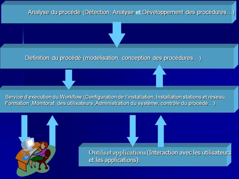 Analyse du procédé (Détection, Analyse et Développement des procédures…)