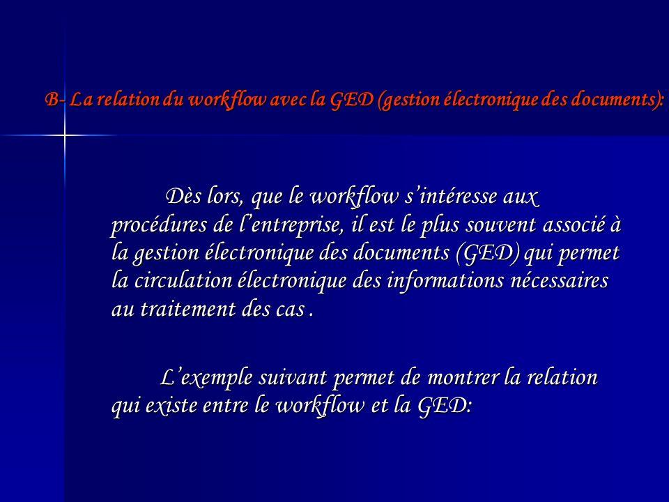 B- La relation du workflow avec la GED (gestion électronique des documents):