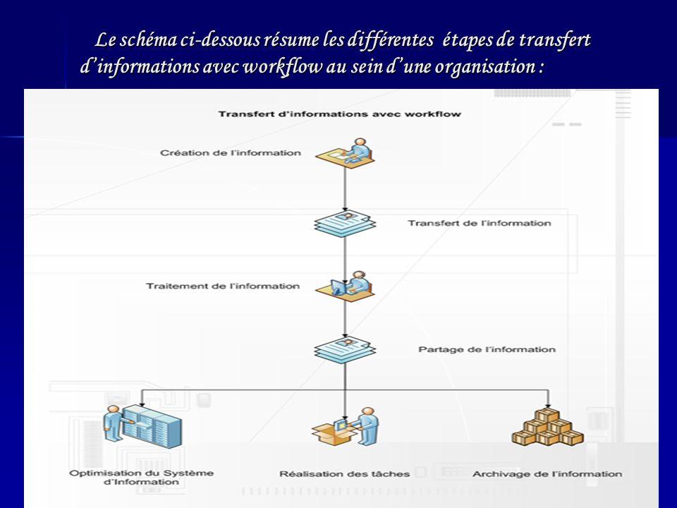 Le schéma ci-dessous résume les différentes étapes de transfert d'informations avec workflow au sein d'une organisation :