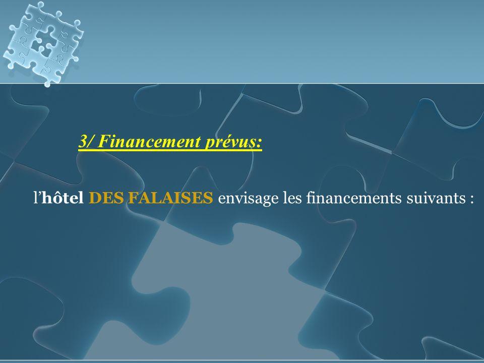 3/ Financement prévus: l'hôtel DES FALAISES envisage les financements suivants :
