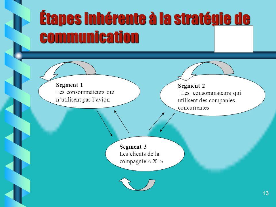 Étapes inhérente à la stratégie de communication