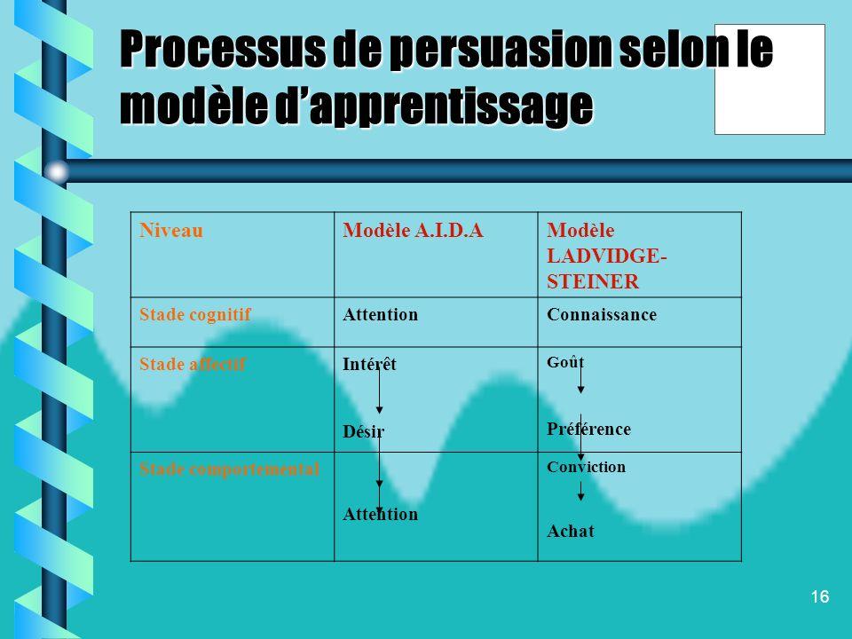 Processus de persuasion selon le modèle d'apprentissage