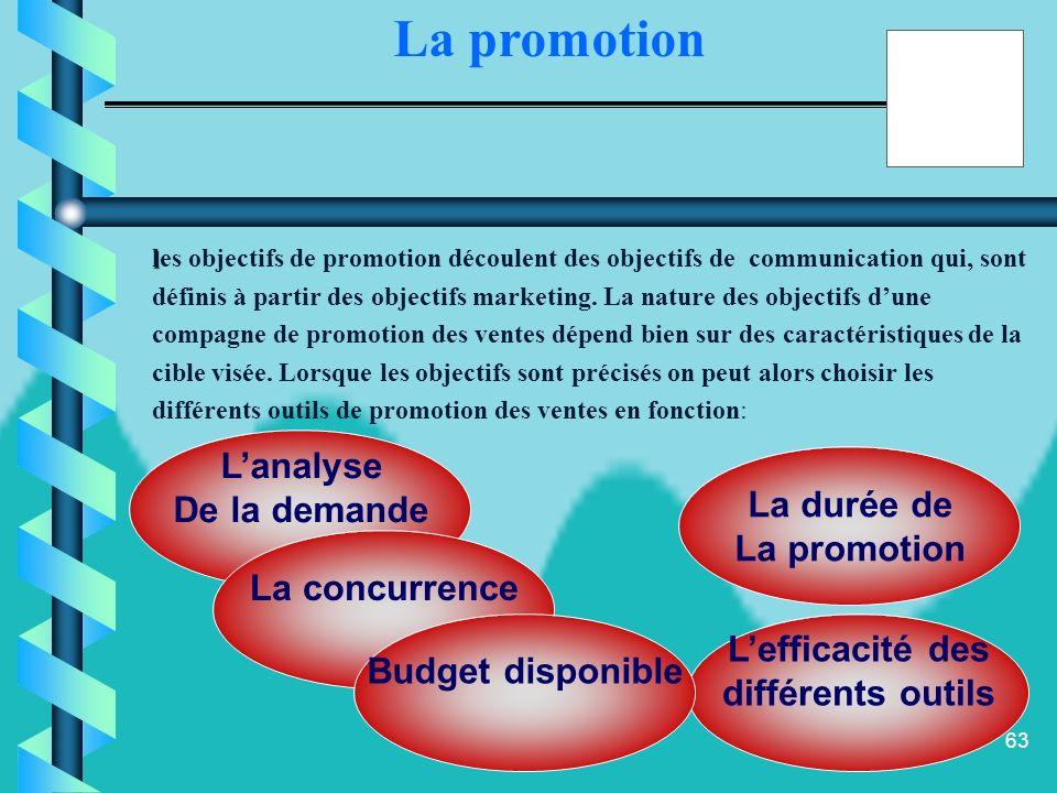 La promotion L'analyse De la demande La durée de La promotion