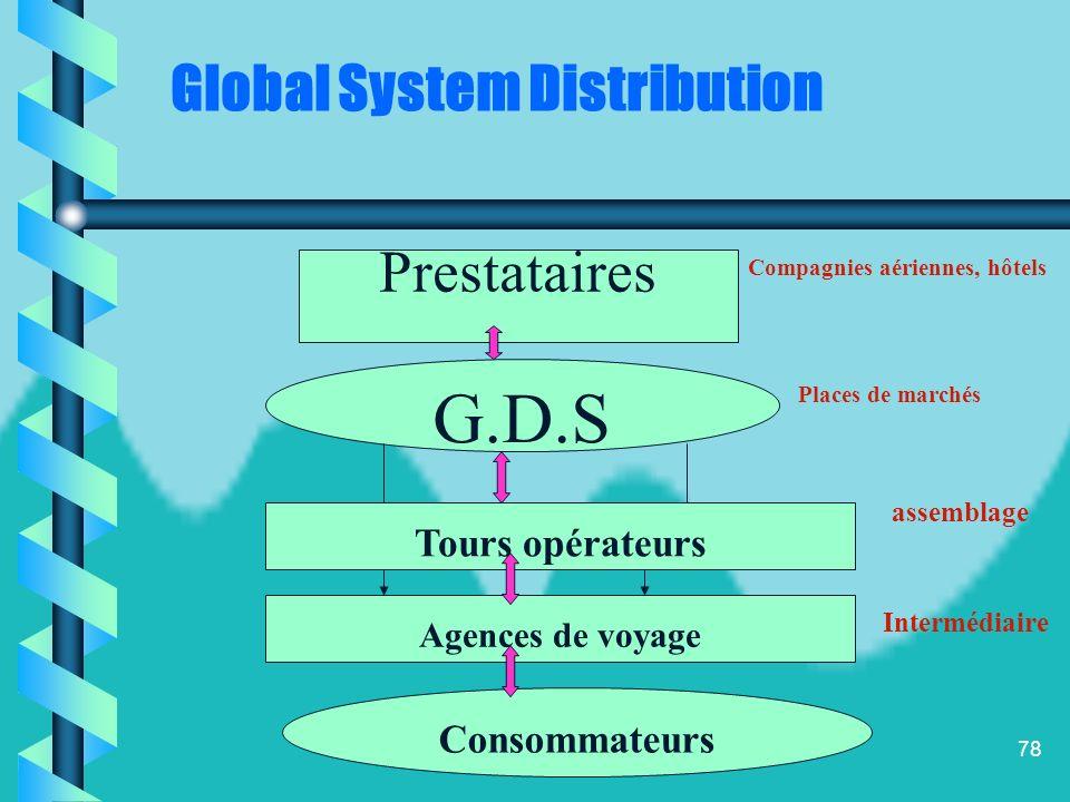 G.D.S Prestataires Global System Distribution Tours opérateurs