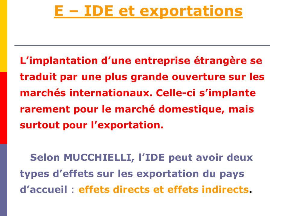 E – IDE et exportations