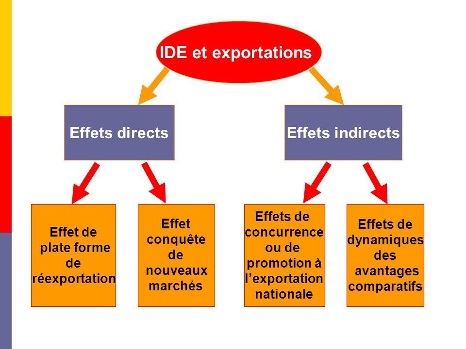 IDE et exportations Effets directs Effets indirects Effet de