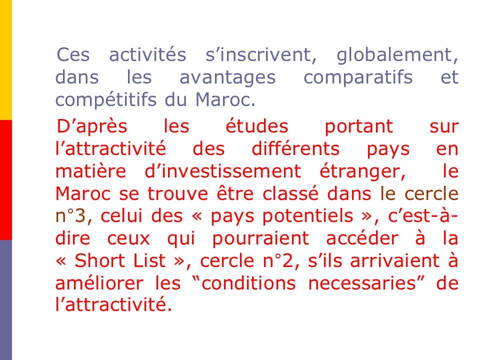 Ces activités s'inscrivent, globalement, dans les avantages comparatifs et compétitifs du Maroc.