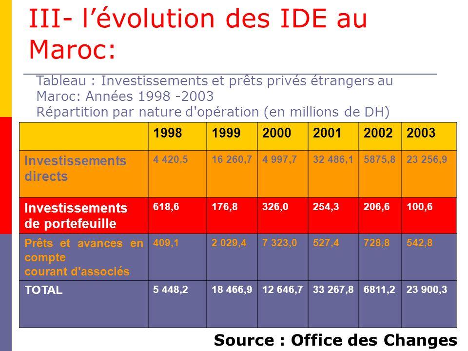 III- l'évolution des IDE au Maroc: