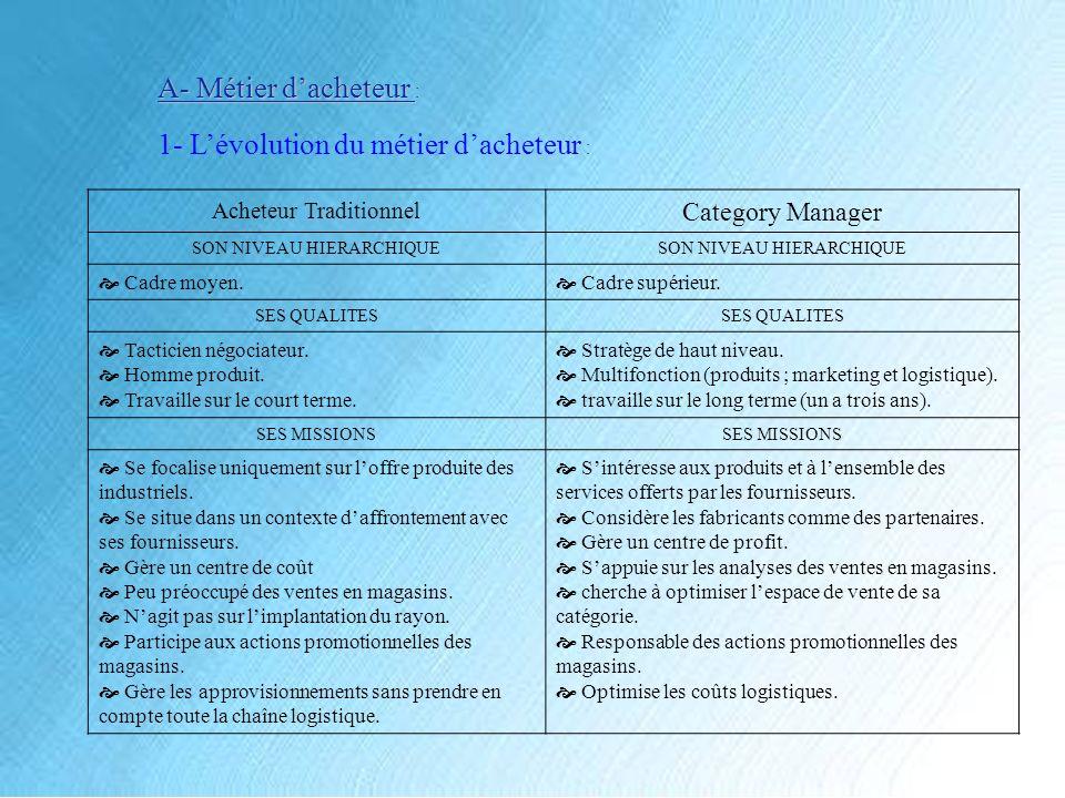 1- L'évolution du métier d'acheteur :