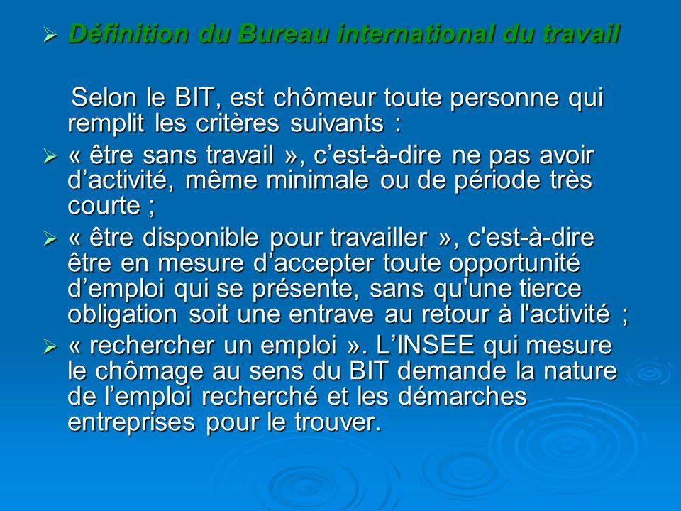 Définition du Bureau international du travail