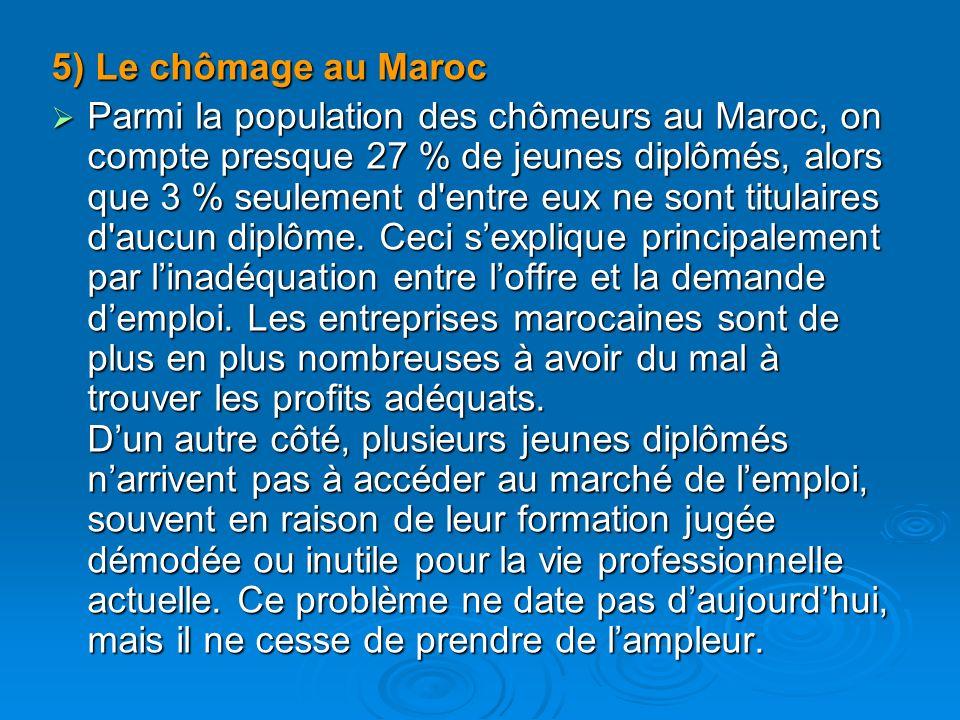 5) Le chômage au Maroc