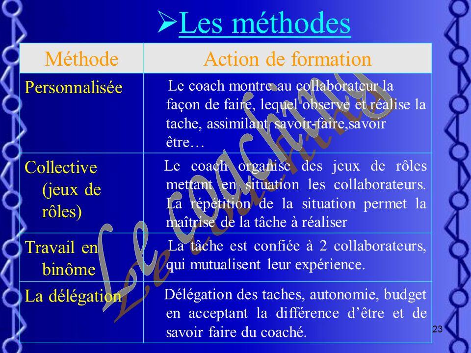 Les méthodes Le coaching Méthode Action de formation Personnalisée