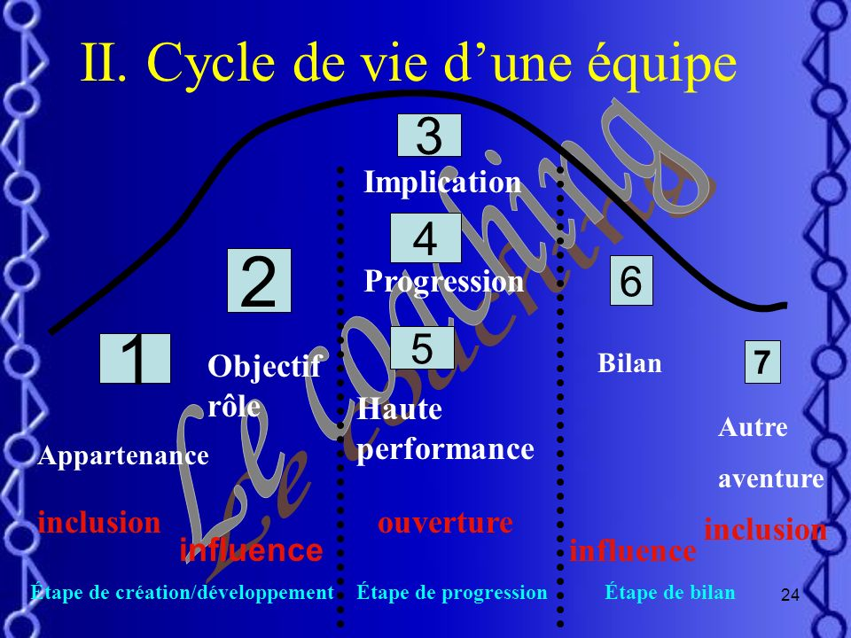2 1 II. Cycle de vie d'une équipe 3 4 Le coaching 6 5 Implication