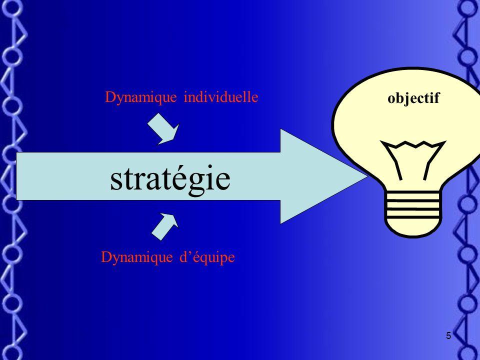 objectif Dynamique individuelle stratégie Dynamique d'équipe