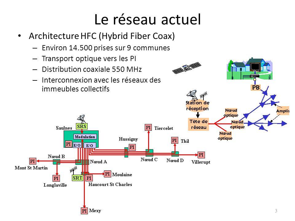 Le réseau actuel Architecture HFC (Hybrid Fiber Coax)