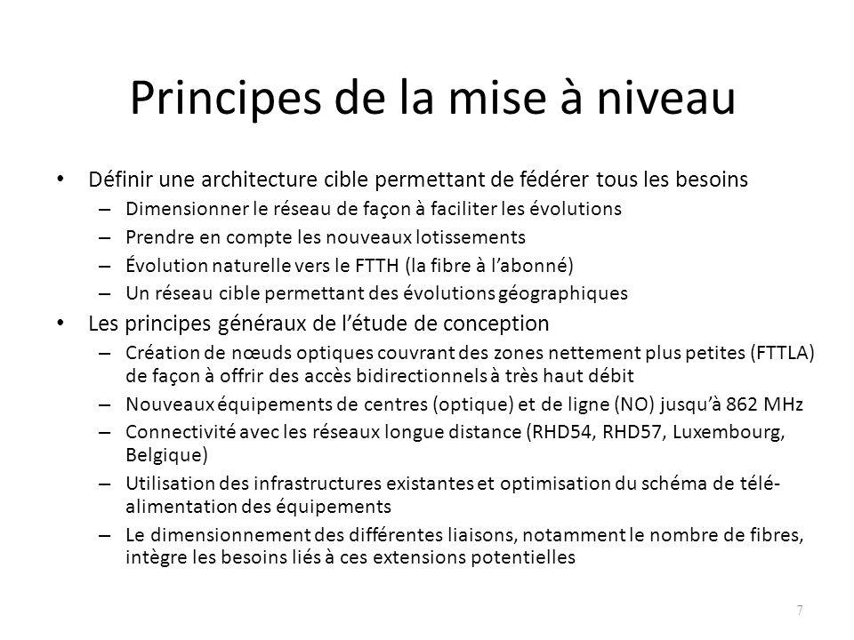 Principes de la mise à niveau