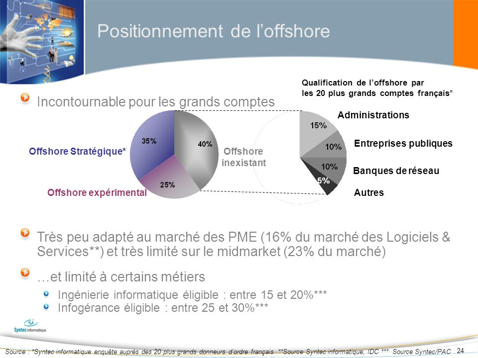 Positionnement de l'offshore