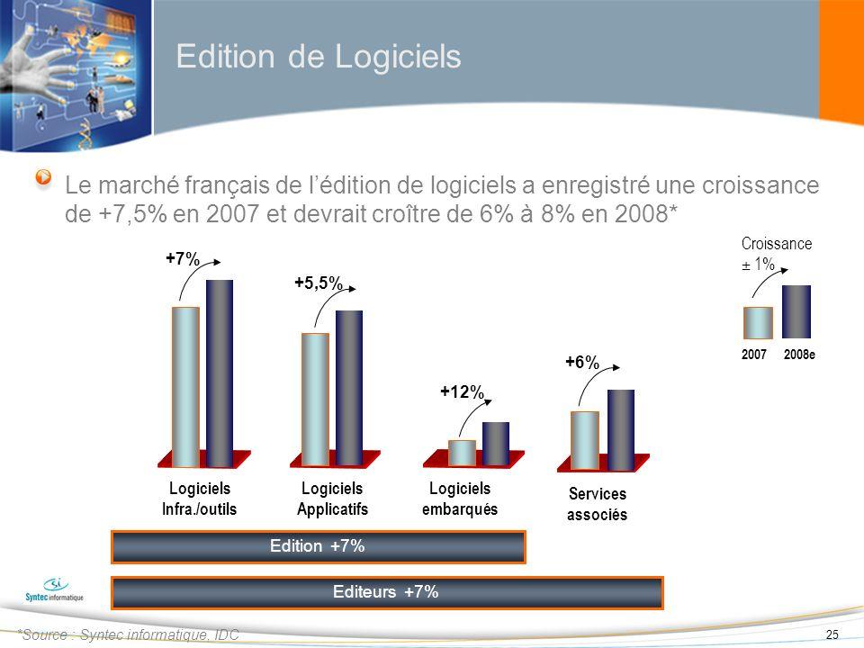 Edition de Logiciels Le marché français de l'édition de logiciels a enregistré une croissance de +7,5% en 2007 et devrait croître de 6% à 8% en 2008*