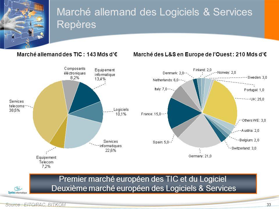 Marché allemand des Logiciels & Services Repères