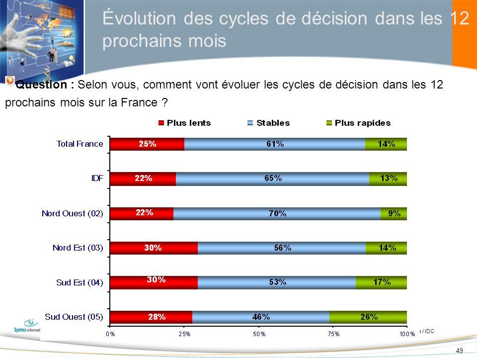 Évolution des cycles de décision dans les 12 prochains mois
