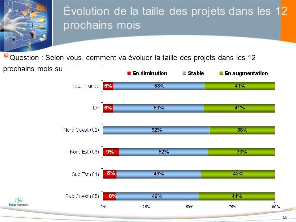 Évolution de la taille des projets dans les 12 prochains mois