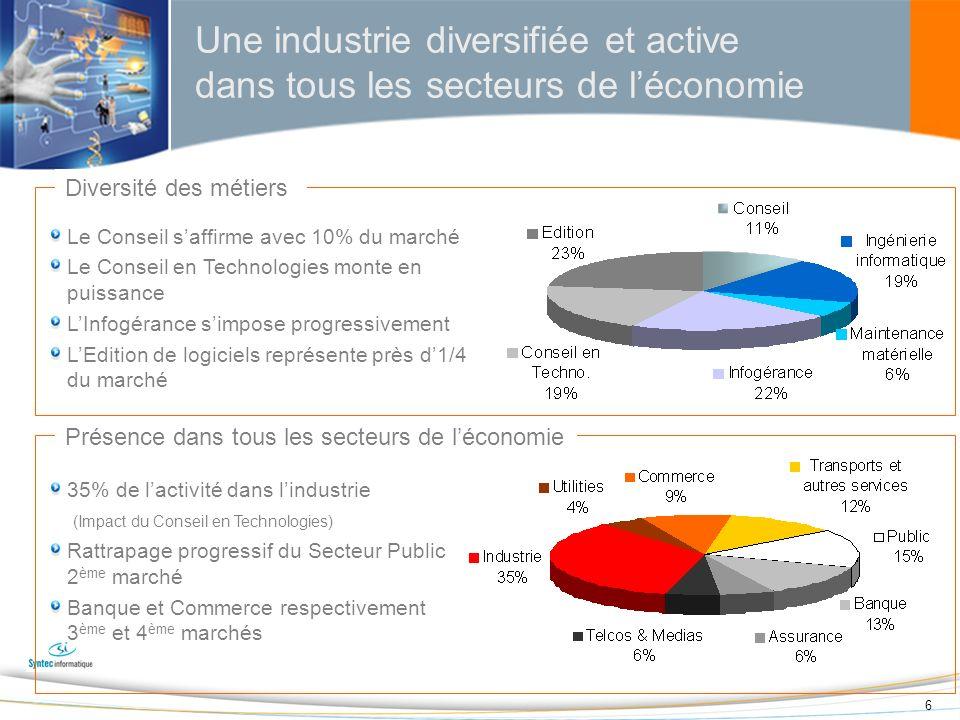 Une industrie diversifiée et active dans tous les secteurs de l'économie