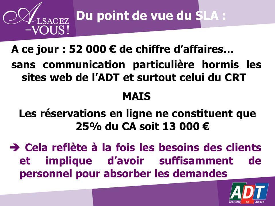 Les réservations en ligne ne constituent que 25% du CA soit 13 000 €