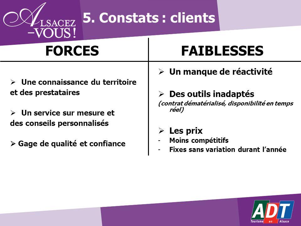 5. Constats : clients FAIBLESSES