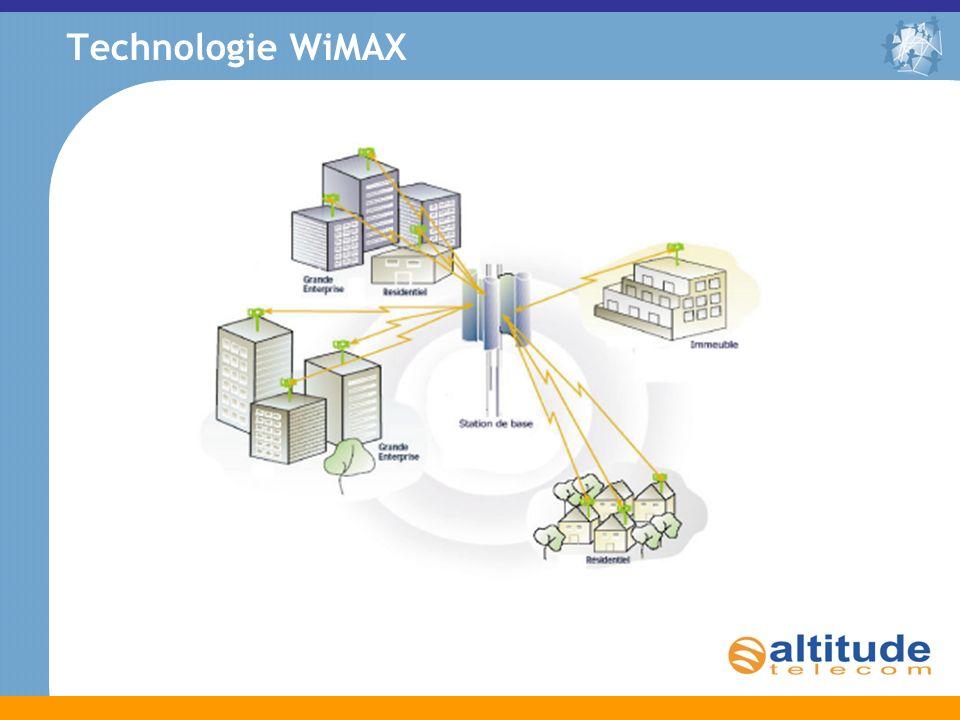 Technologie WiMAX