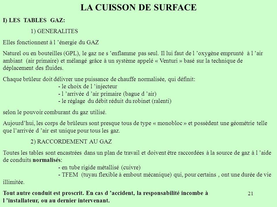LA CUISSON DE SURFACE I) LES TABLES GAZ: 1) GENERALITES