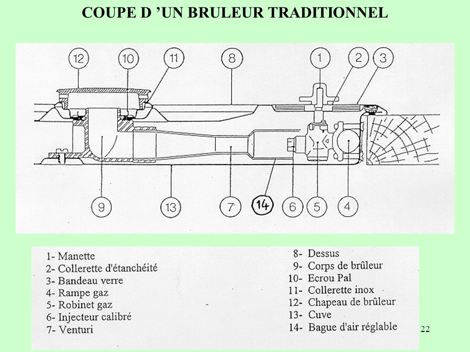 COUPE D 'UN BRULEUR TRADITIONNEL